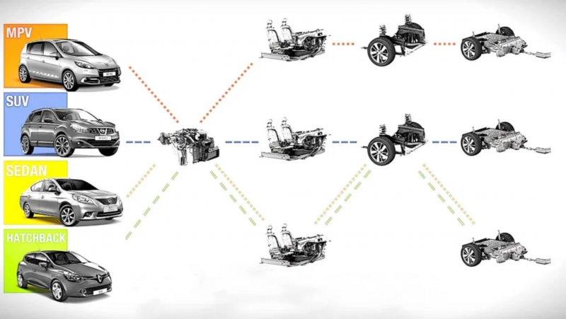 SUV, седаны ихэтчбеки— вот под что заточена платформа CMF-B. Иллюстрация: Renault